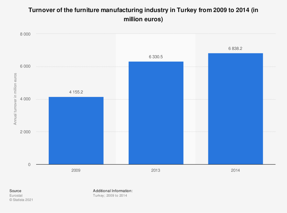 Statistic: Turnover of the furniture manufacturing industry in Turkey from 2009 to 2014 (in million euros) | Statista