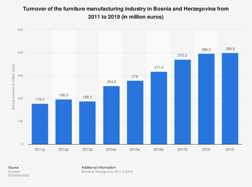 Statistic: Turnover of the furniture manufacturing industry in Bosnia and Herzegovina from 2011 to 2015 (in million euros) | Statista
