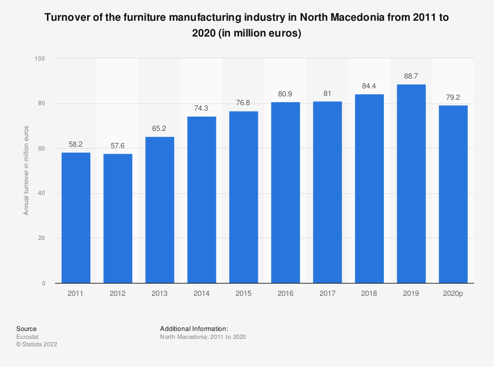Statistic: Turnover of the furniture manufacturing industry in North Macedonia from 2012 to 2015 (in million euros) | Statista