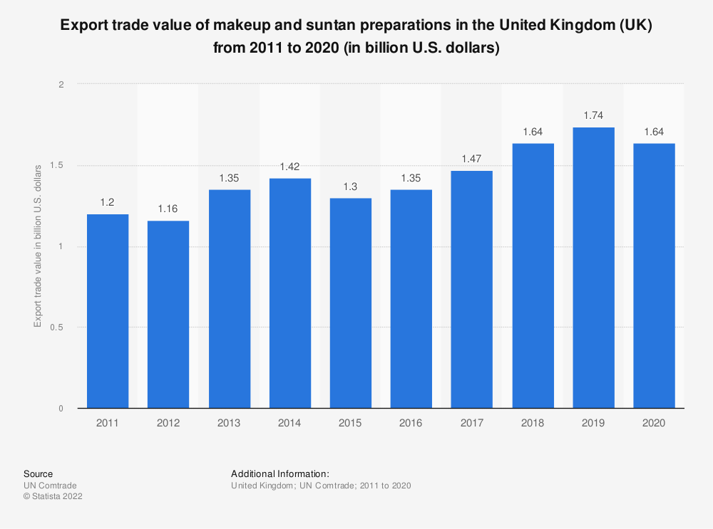 Statistic: Export trade value of makeup and suntan preparations in the United Kingdom (UK) from 2011 to 2016 (in billion U.S. dollars) | Statista