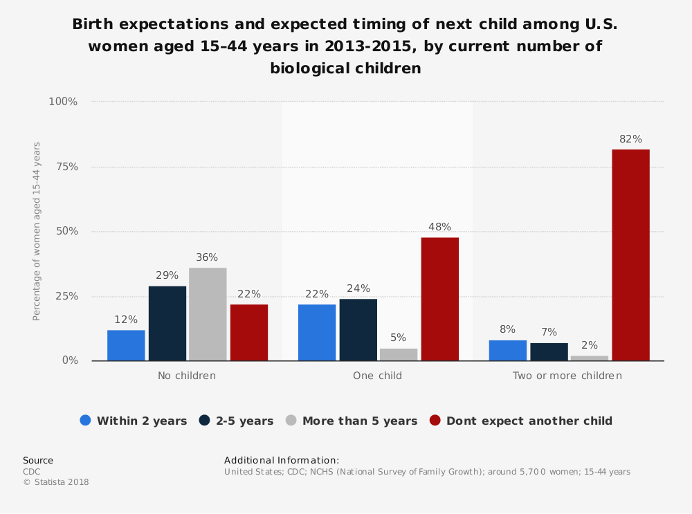 Statistic: Birth expectations and expected timing of next child among U.S. women aged 15–44 years in 2013-2015, by current number of biological children | Statista