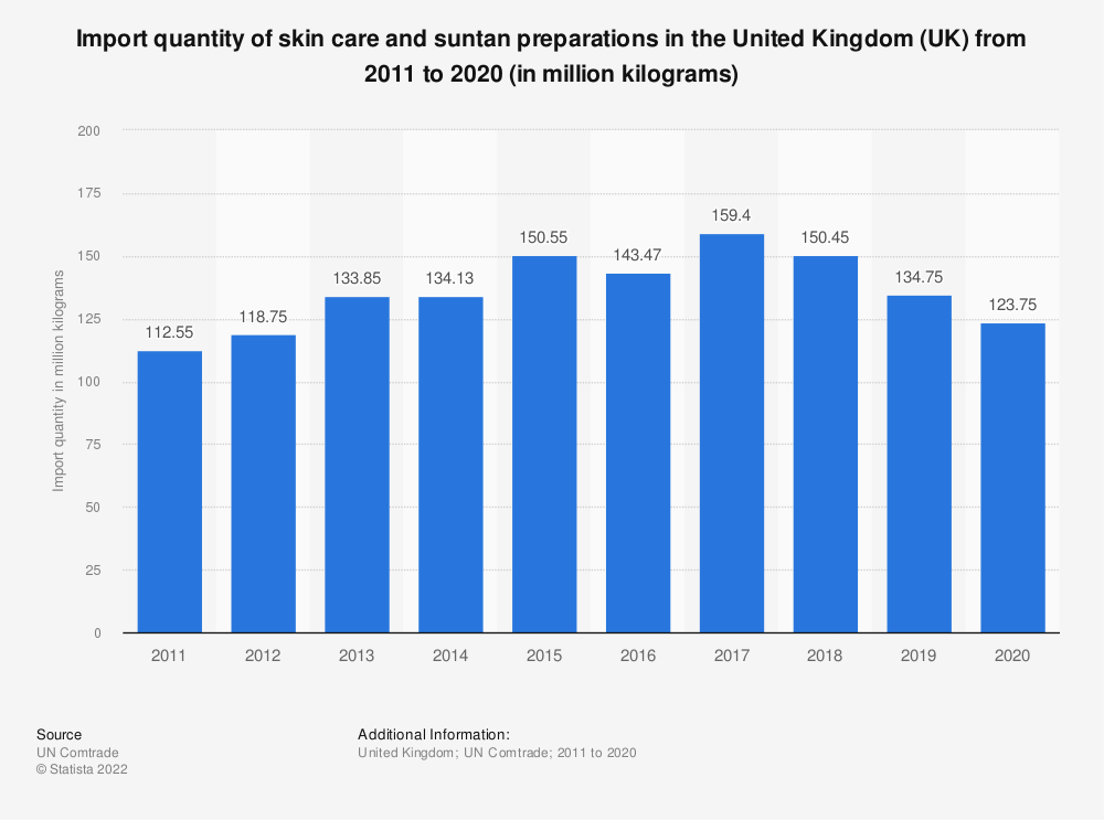Statistic: Import quantity of skin care and suntan preparations in the United Kingdom (UK) from 2011 to 2016 (in million kilograms) | Statista