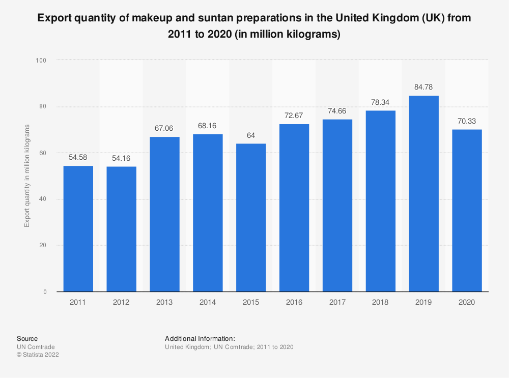 Statistic: Export quantity of makeup and suntan preparations in the United Kingdom (UK) from 2011 to 2019 (in million kilograms) | Statista