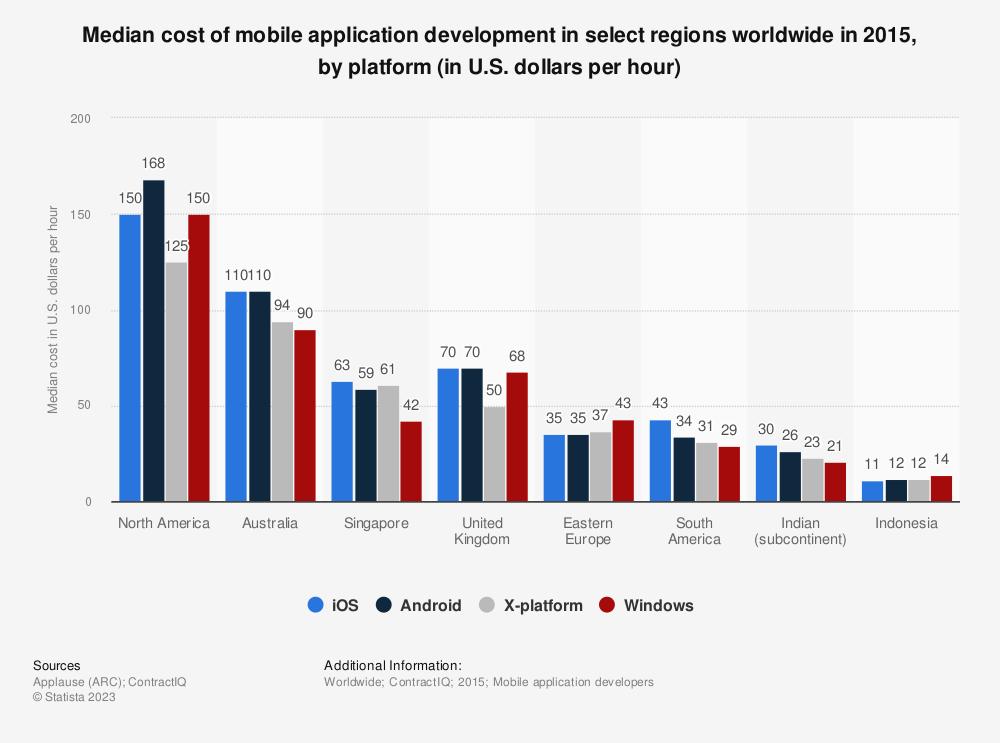 Statistic: Median cost of mobile application development in select regions worldwide in 2015, by platform (in U.S. dollars per hour)   Statista