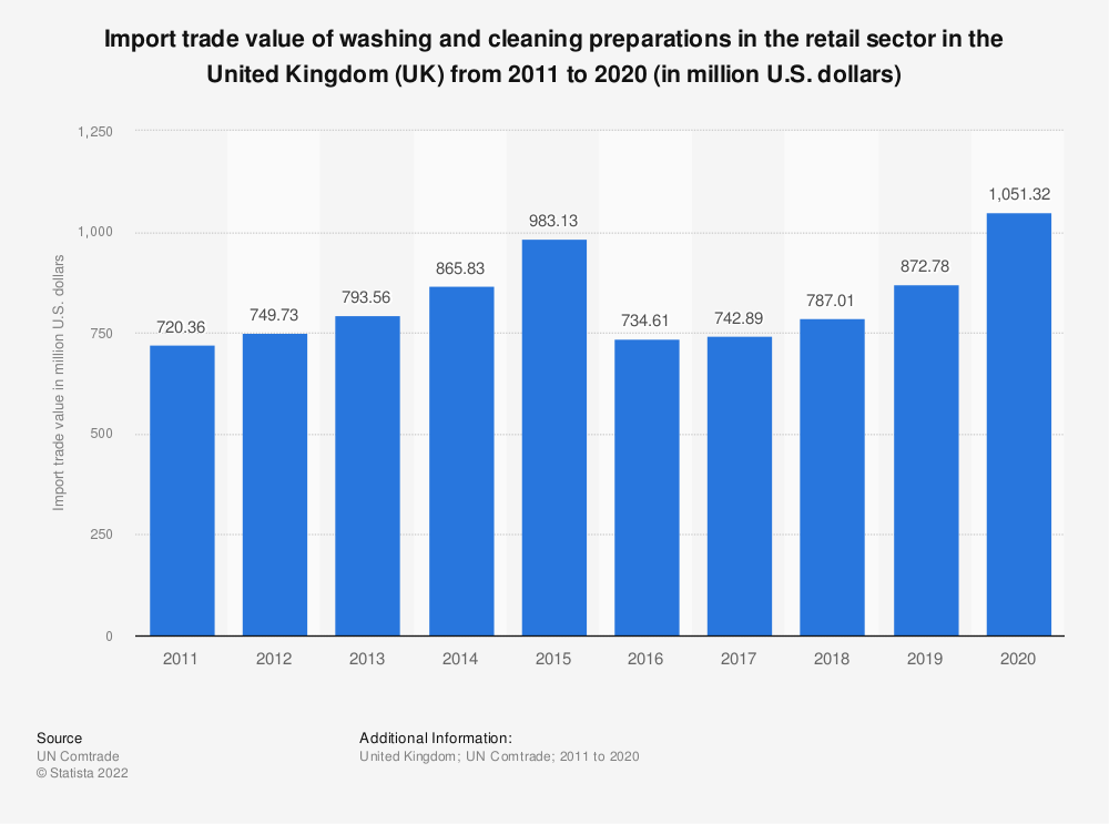 Statistic: Import trade value of washing and cleaning preparations in the retail sector in the United Kingdom (UK) from 2011 to 2016 (in million U.S. dollars) | Statista