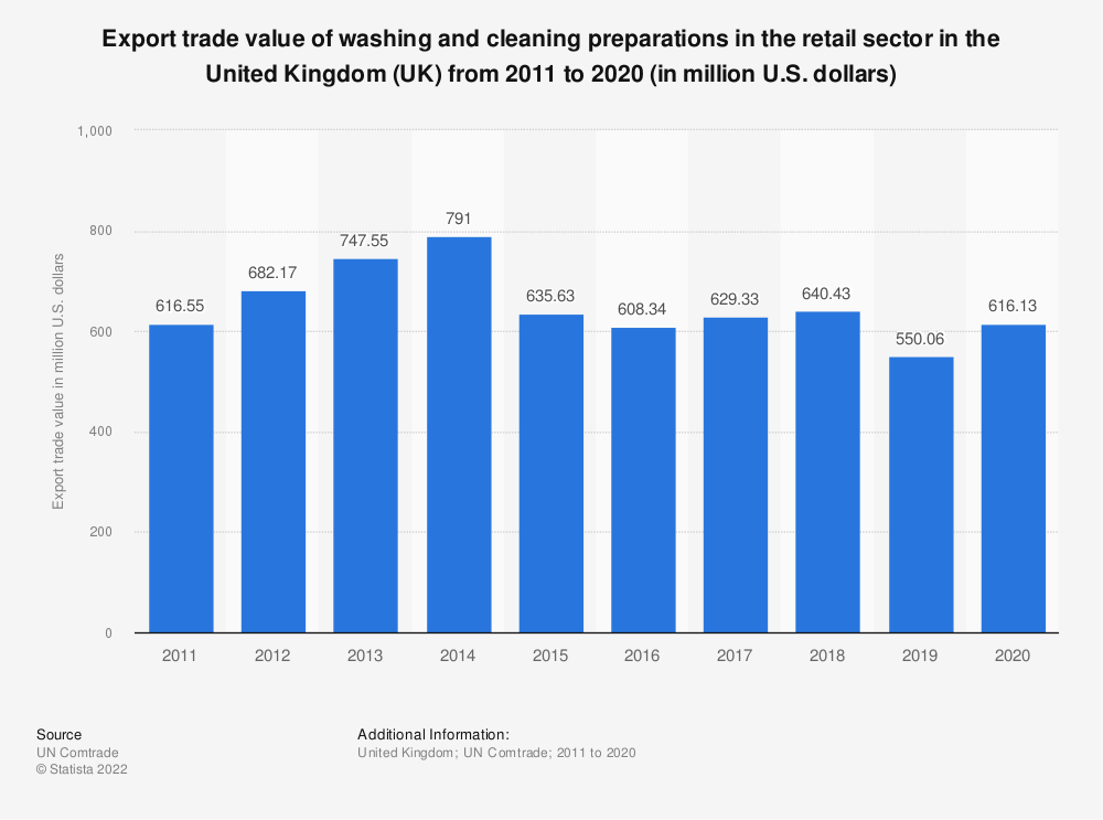 Statistic: Export trade value of washing and cleaning preparations in the retail sector in the United Kingdom (UK) from 2011 to 2016 (in million U.S. dollars) | Statista