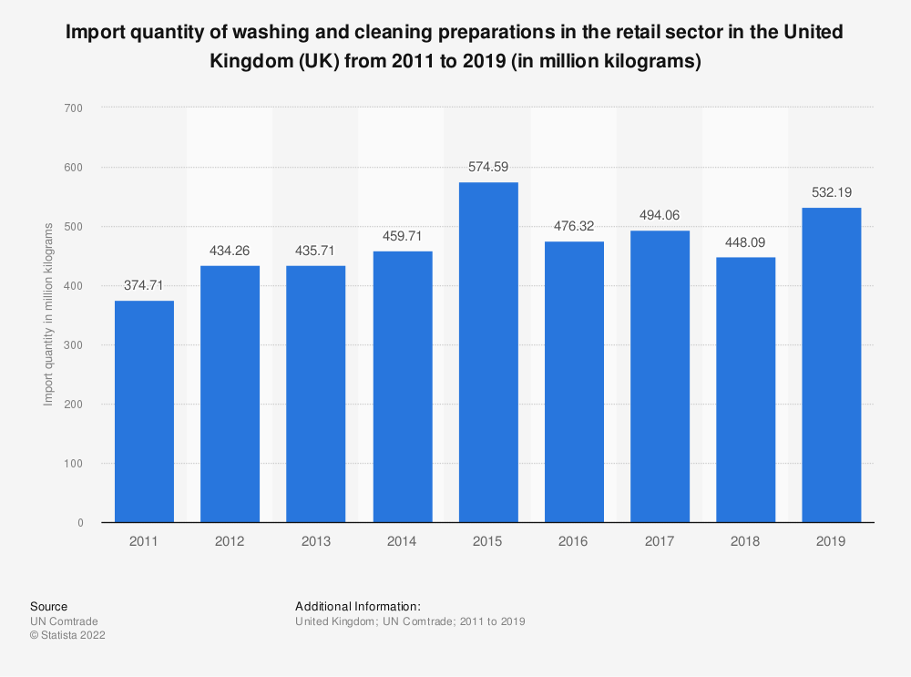 Statistic: Import quantity of washing and cleaning preparations in the retail sector in the United Kingdom (UK) from 2011 to 2016 (in million kilograms) | Statista