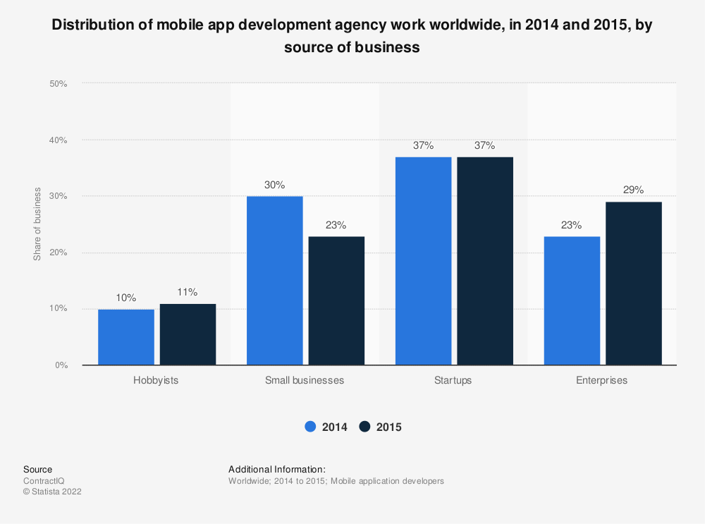 Statistic: Distribution of mobile app development agency work worldwide, in 2014 and 2015, by source of business | Statista