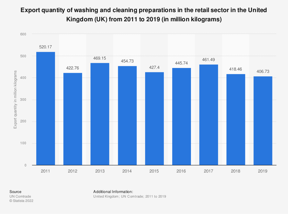 Statistic: Export quantity of washing and cleaning preparations in the retail sector in the United Kingdom (UK) from 2011 to 2019 (in million kilograms) | Statista