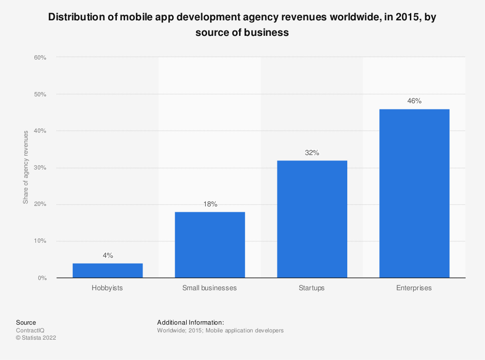 Statistic: Distribution of mobile app development agency revenues worldwide, in 2015, by source of business | Statista
