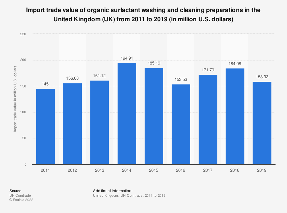 Statistic: Import trade value of organic surfactant washing and cleaning preparations in the United Kingdom (UK) from 2011 to 2019 (in million U.S. dollars) | Statista
