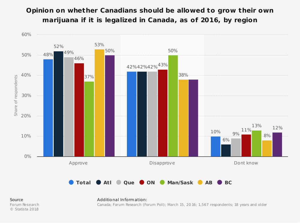 Statistic: Opinion on whether Canadians should be allowed to grow their own marijuana if it is legalized in Canada, as of 2016, by region | Statista