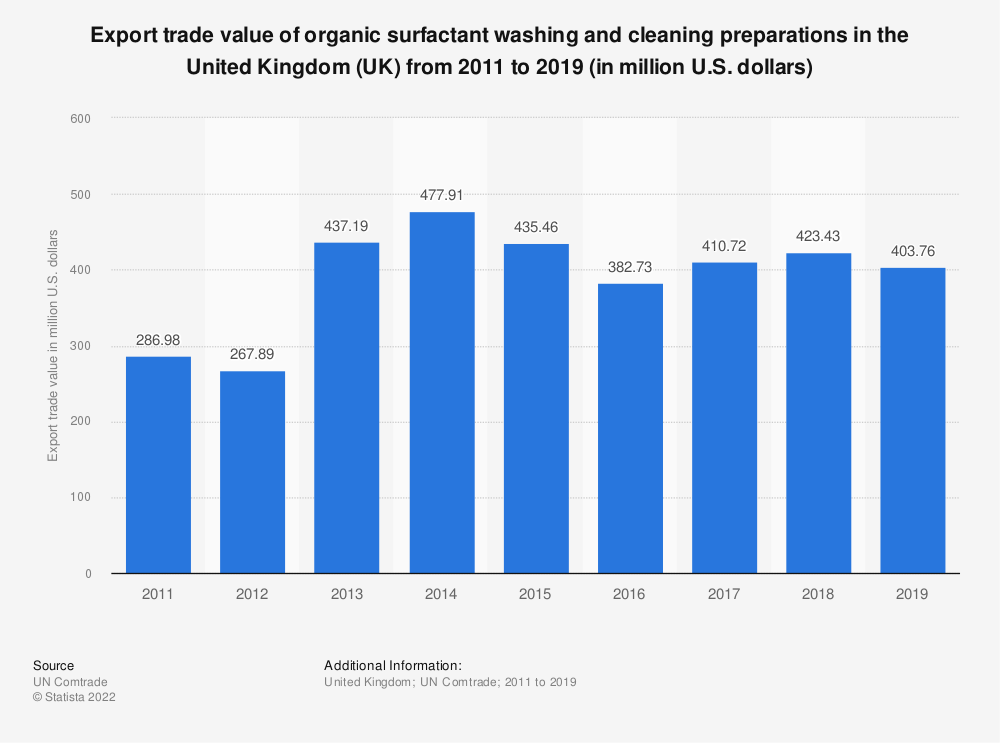 Statistic: Export trade value of organic surfactant washing and cleaning preparations in the United Kingdom (UK) from 2011 to 2016 (in million U.S. dollars) | Statista