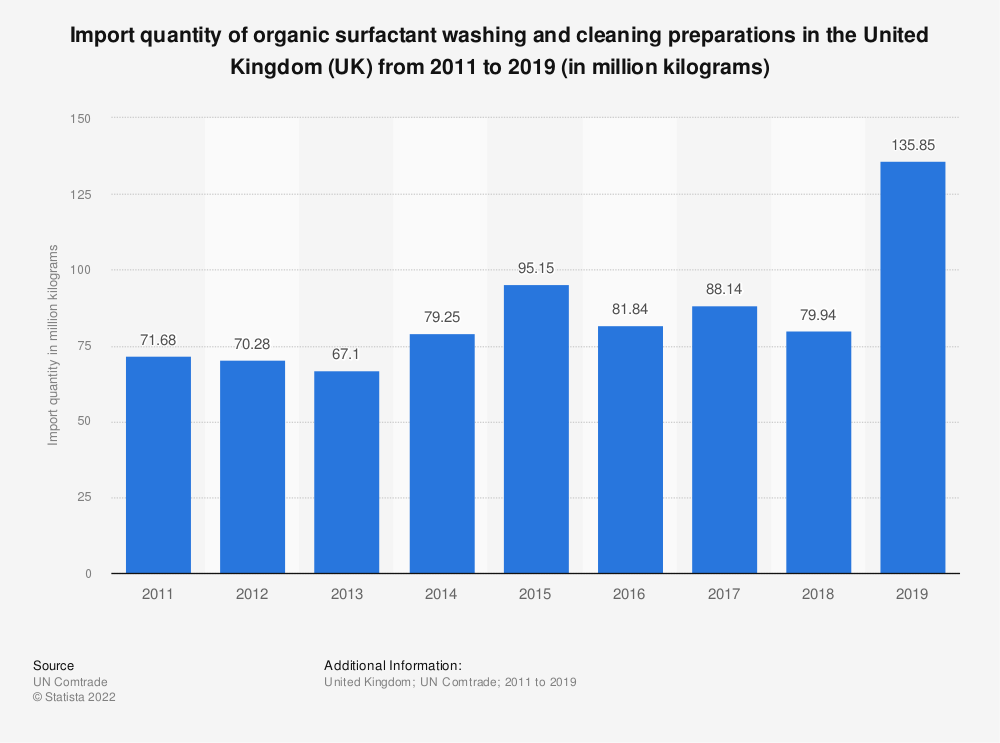 Statistic: Import quantity of organic surfactant washing and cleaning preparations in the United Kingdom (UK) from 2011 to 2016 (in million kilograms) | Statista