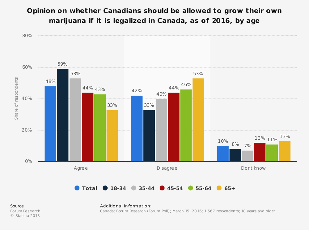 Statistic: Opinion on whether Canadians should be allowed to grow their own marijuana if it is legalized in Canada, as of 2016, by age | Statista