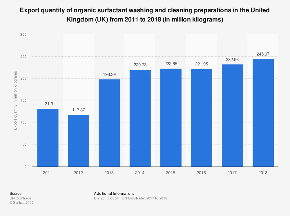 Statistic: Export quantity of organic surfactant washing and cleaning preparations in the United Kingdom (UK) from 2011 to 2018 (in million kilograms) | Statista