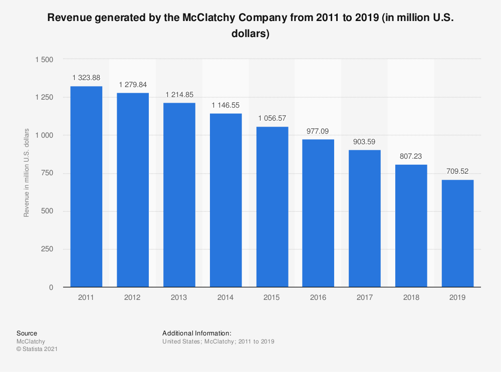Statistic: Revenue generated by the McClatchy Company from 2011 to 2018 (in million U.S. dollars) | Statista