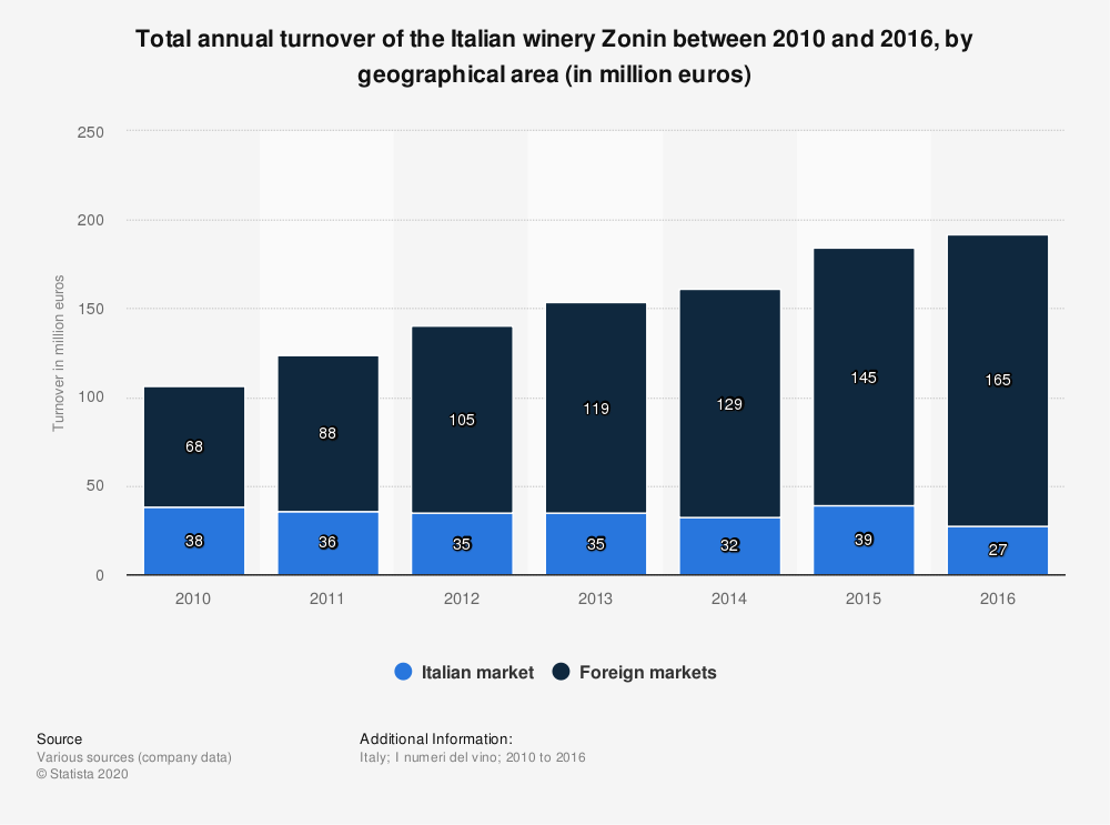 Statistic: Total annual turnover of the Italian winery Zonin between 2010 and 2016, by geographical area (in million euros) | Statista