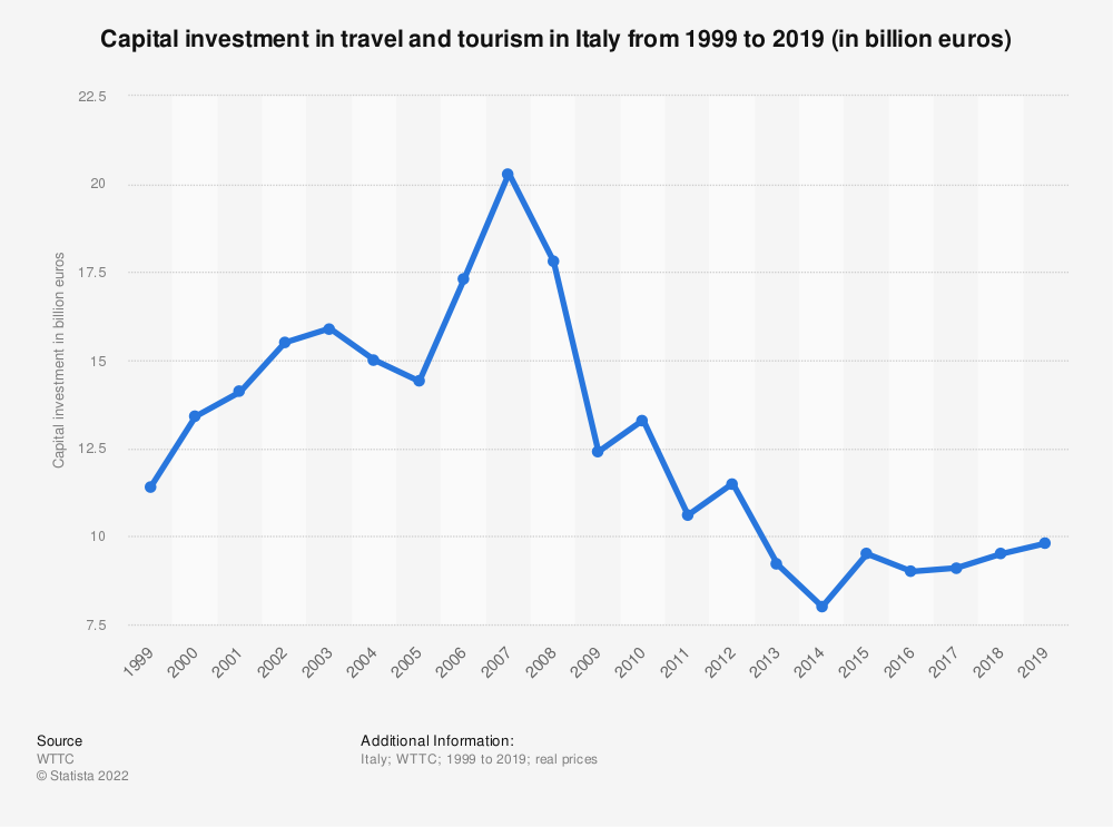 Statistic: Capital investment of the tourism industry in Italy from 2014 to 2028 (in million US dollars) | Statista