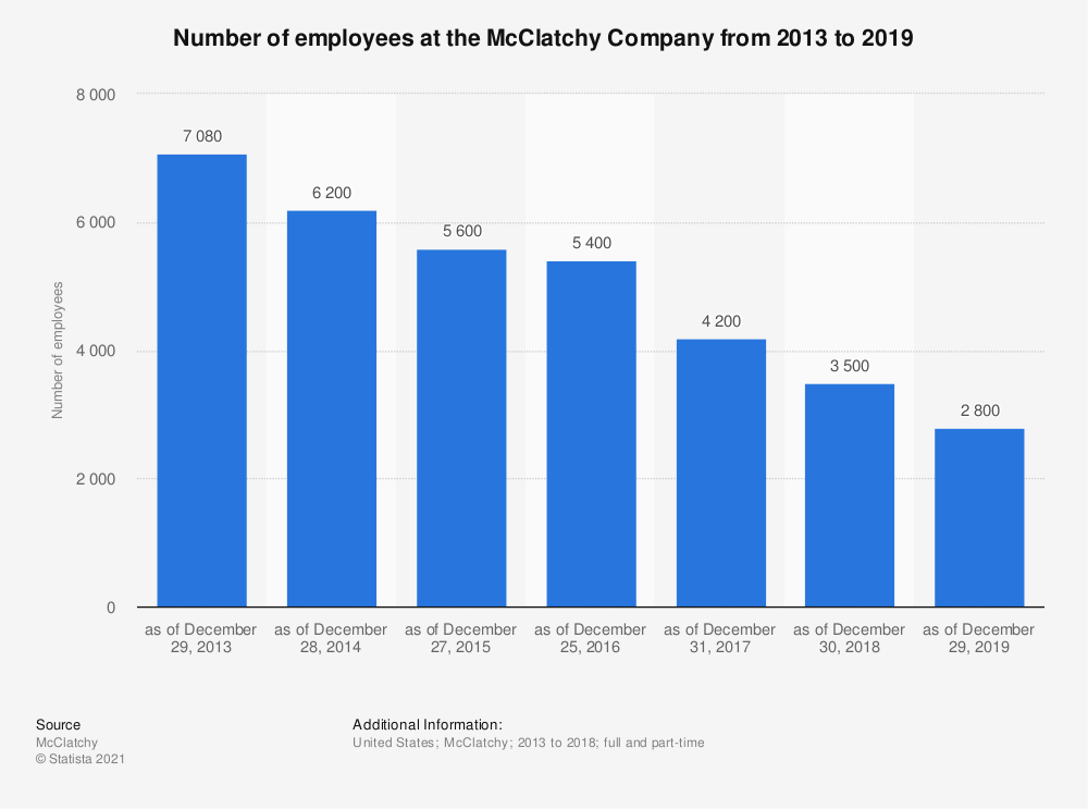 Statistic: Number of employees at the McClatchy Company from 2013 to 2019 | Statista