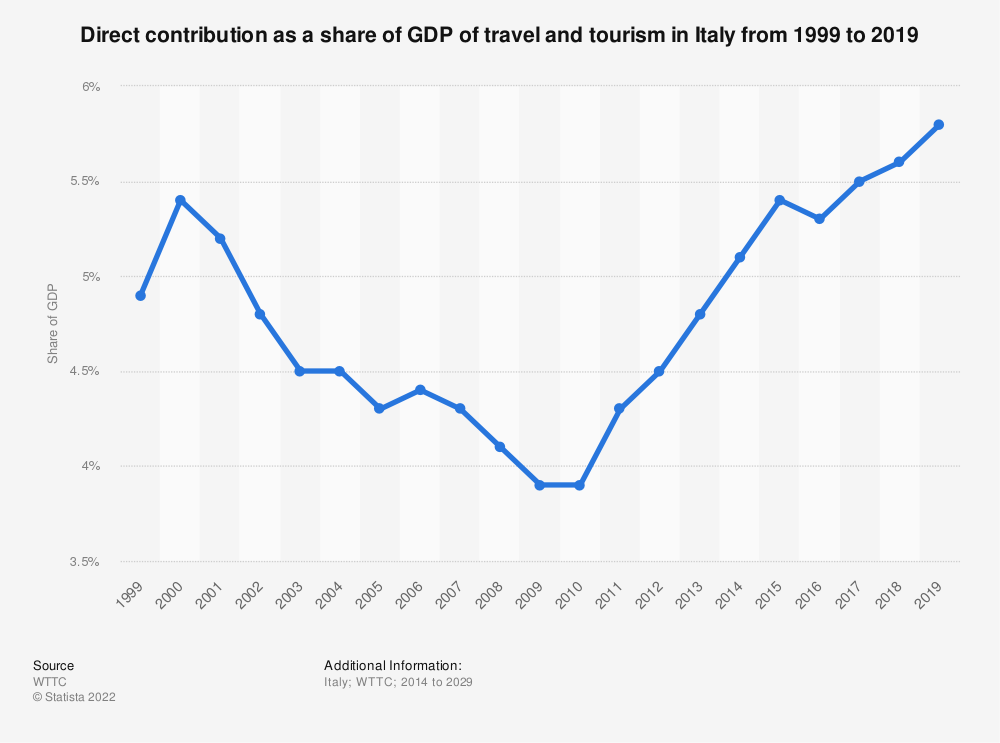 Statistic: Direct contribution as a share of GDP of the tourism industry in Italy from 2014 to 2029 | Statista