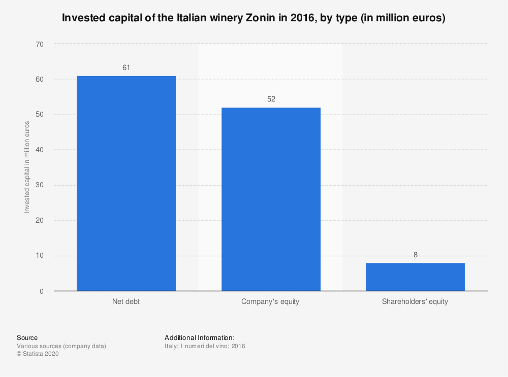 Statistic: Invested capital of the Italian winery Zonin in 2016, by type (in million euros) | Statista