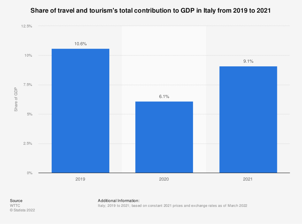 Statistic: Total contribution as a share of GDP of the tourism industry in Italy from 2014 to 2029 | Statista