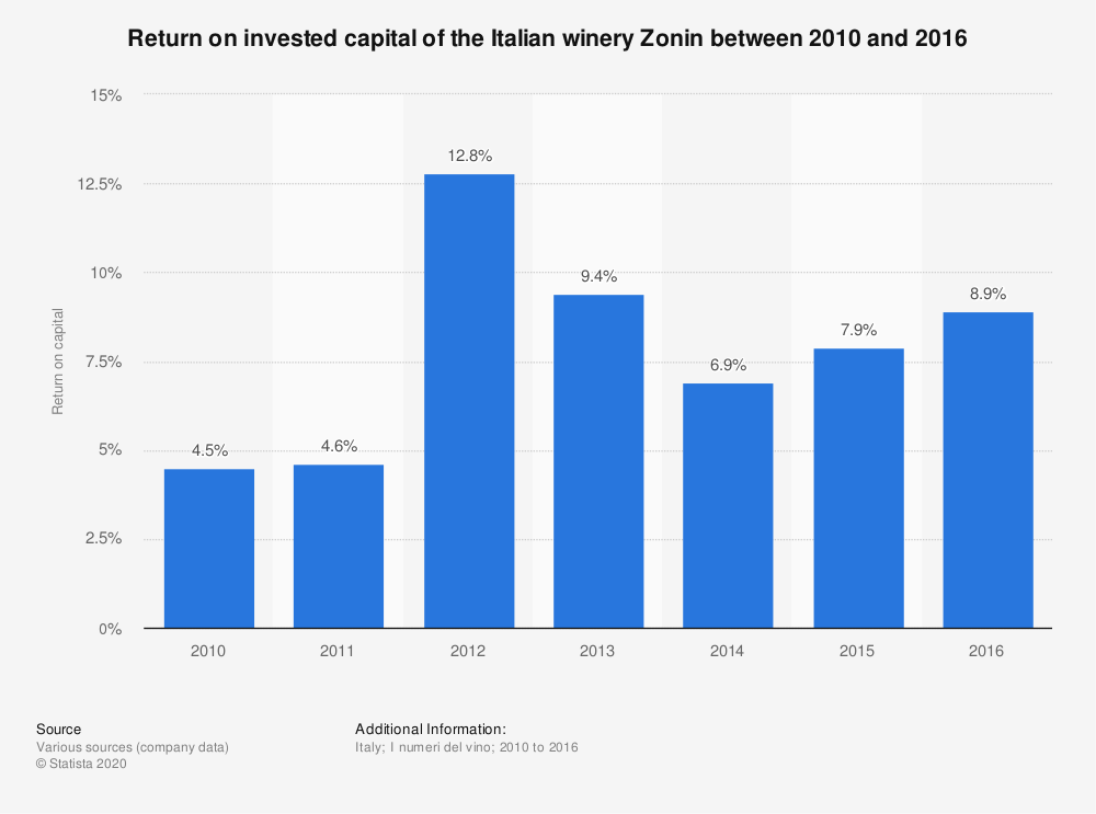 Statistic: Return on invested capital of the Italian winery Zonin between 2010 and 2016 | Statista