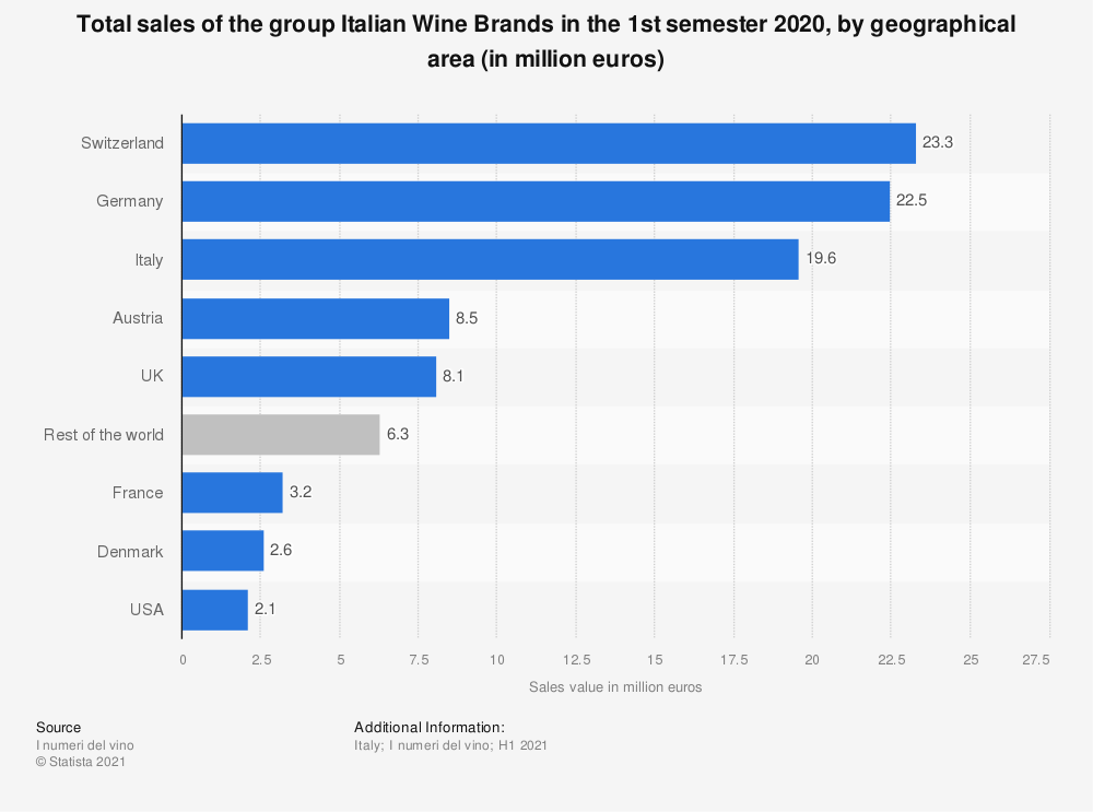 Statistic: Total sales of the Italian Wine Brands in the 1st semester 2019, by geographical area (in million euros) | Statista