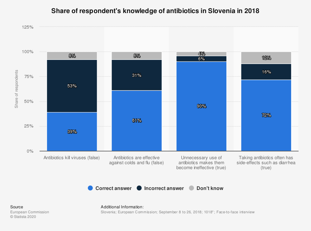 Statistic: Share of respondent's knowledge of antibiotics in Slovenia in 2018 | Statista