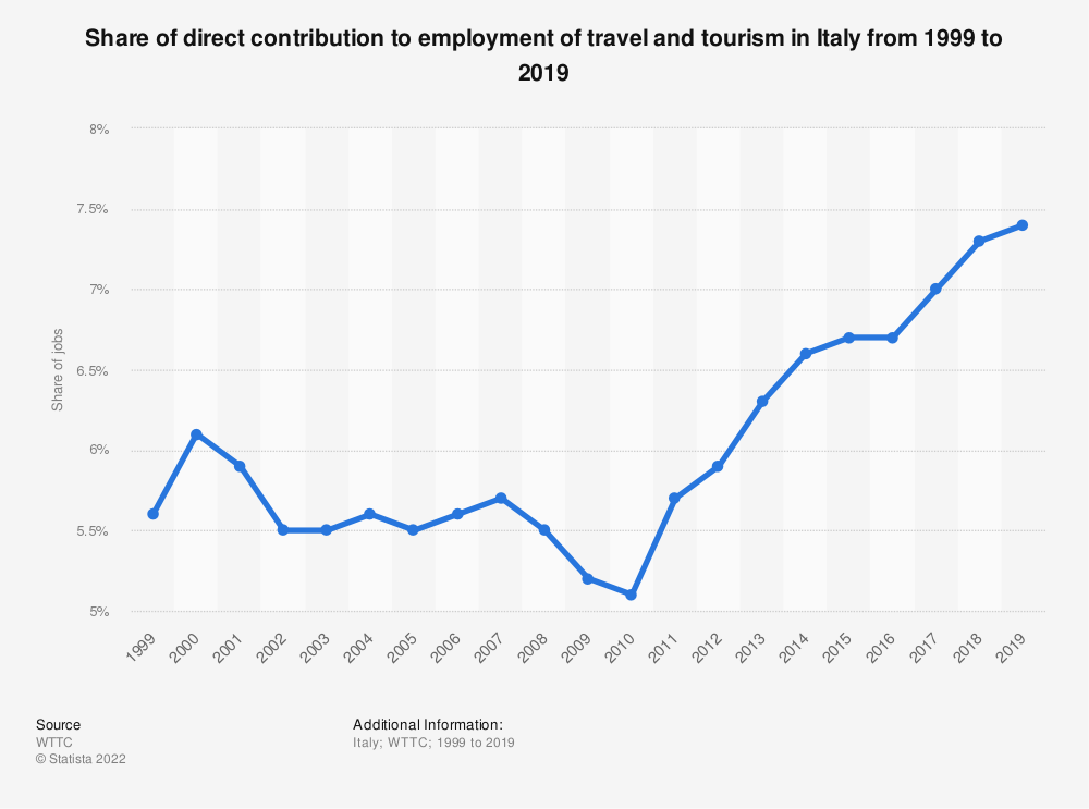 Statistic: Share of direct contribution to employment of the tourism industry in Italy from 2014 to 2029 | Statista