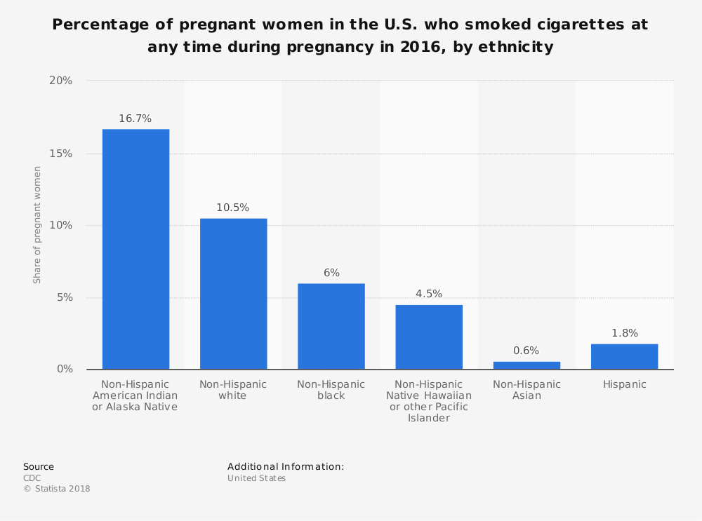 Statistic: Percentage of pregnant women in the U.S. who smoked cigarettes at any time during pregnancy in 2016, by ethnicity | Statista