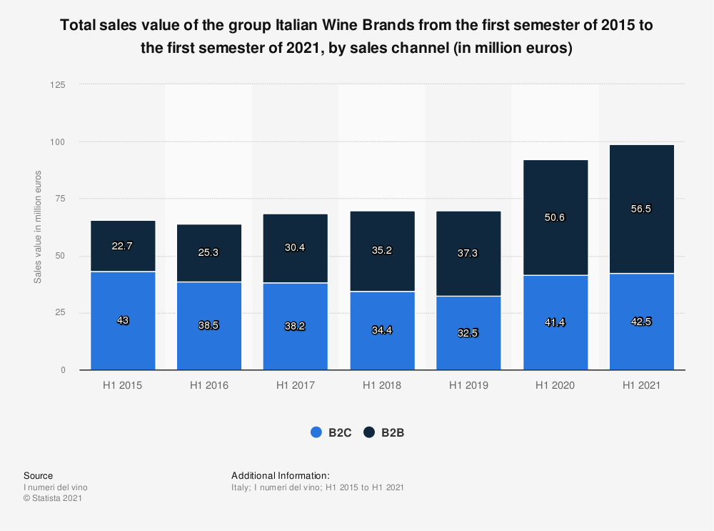 Statistic: Total sales value of the group Italian Wine Brands from the first semester of 2015 to the first semester of 2020, by sales channel (in million euros)   Statista