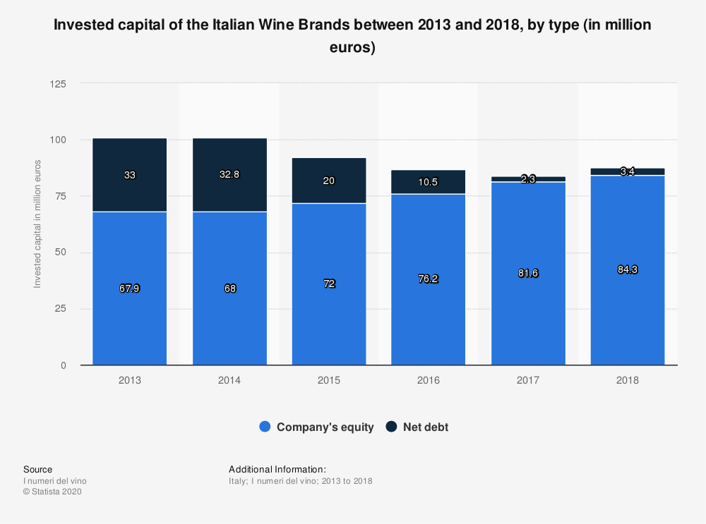 Statistic: Invested capital of the Italian Wine Brands between 2013 and 2018, by type (in million euros)   Statista