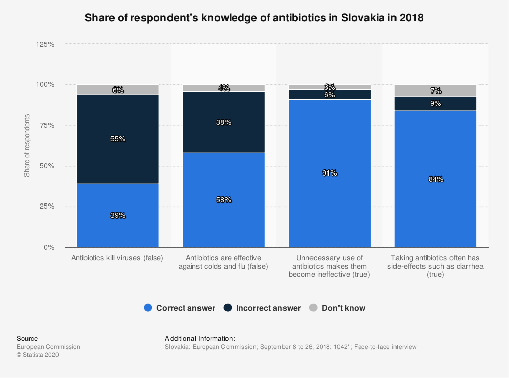 Statistic: Share of respondent's knowledge of antibiotics in Slovakia in 2018 | Statista