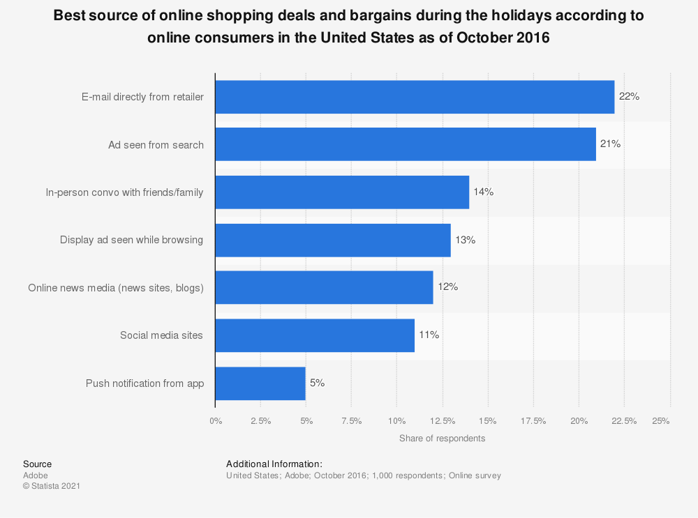 Statistic: Best source of online shopping deals and bargains during the holidays according to online consumers in the United States as of October 2016 | Statista