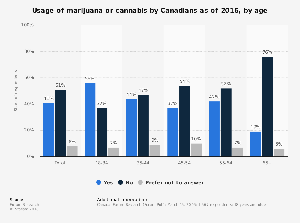 Statistic: Usage of marijuana or cannabis by Canadians as of 2016, by age | Statista
