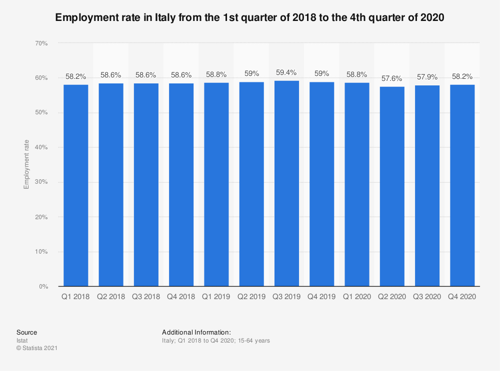 Statistic: Employment rate among people aged 15 to 64 years in Italy from the 1st quarter of 2018 to the 2nd quarter of 2019 | Statista