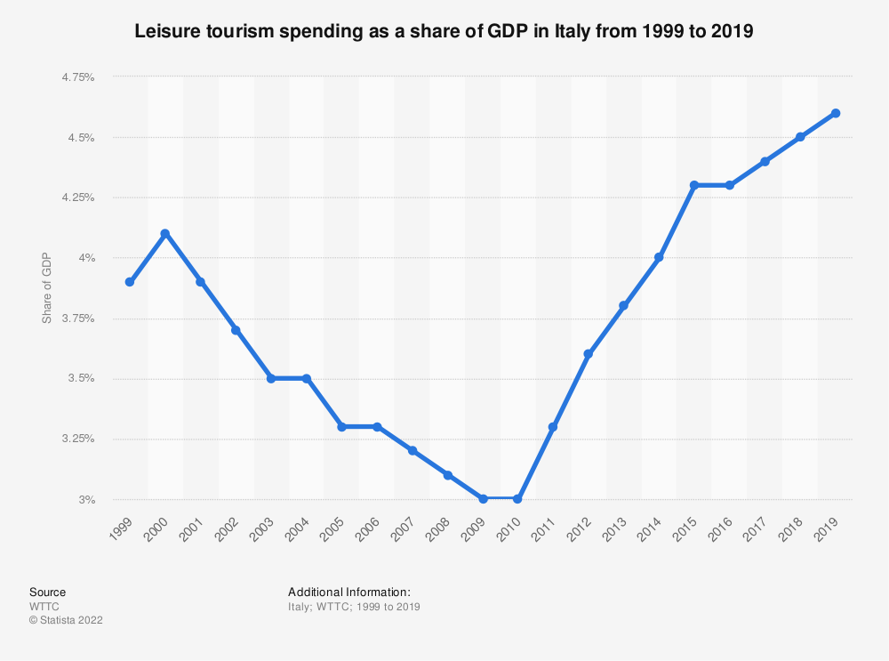 Statistic: Leisure tourism spending share in Italy from 2014 to 2017 and forecasts for 2027 and 2028 | Statista