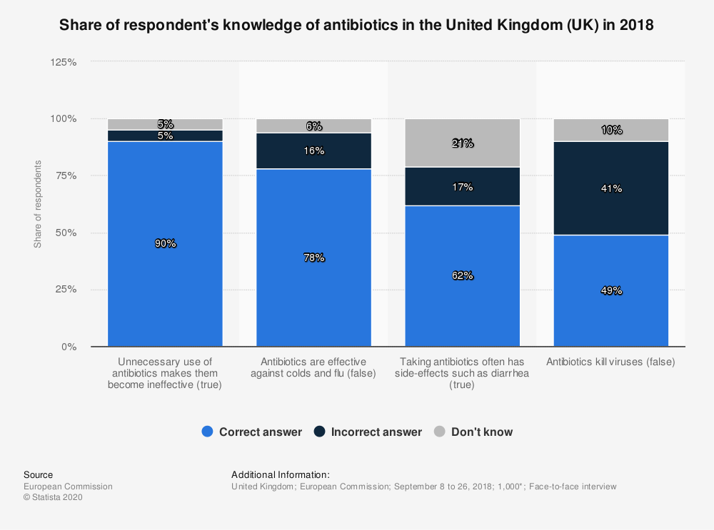Statistic: Share of respondent's knowledge of antibiotics in the United Kingdom (UK) in 2018 | Statista