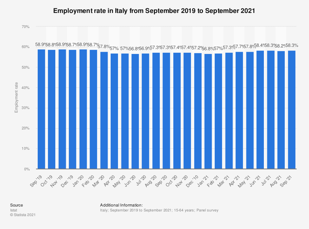 Statistic: Employment rate in Italy from September 2019 to September 2020 | Statista