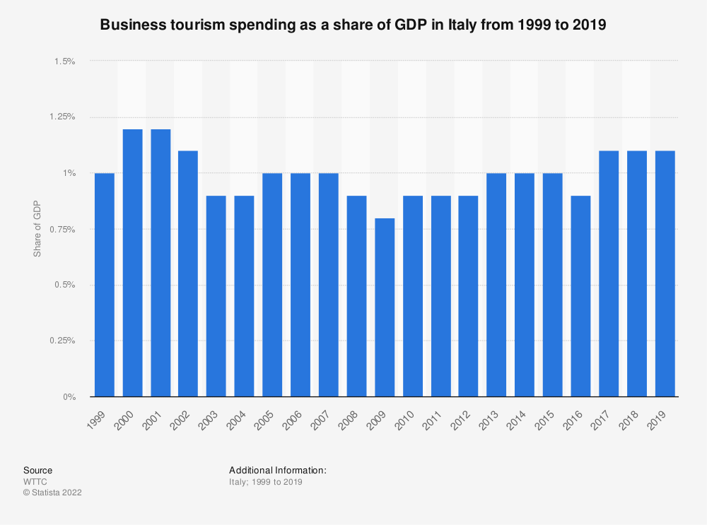 Statistic: Business tourism spending share in Italy from 2014 to 2017 and forecasts for 2025 and 2028 | Statista