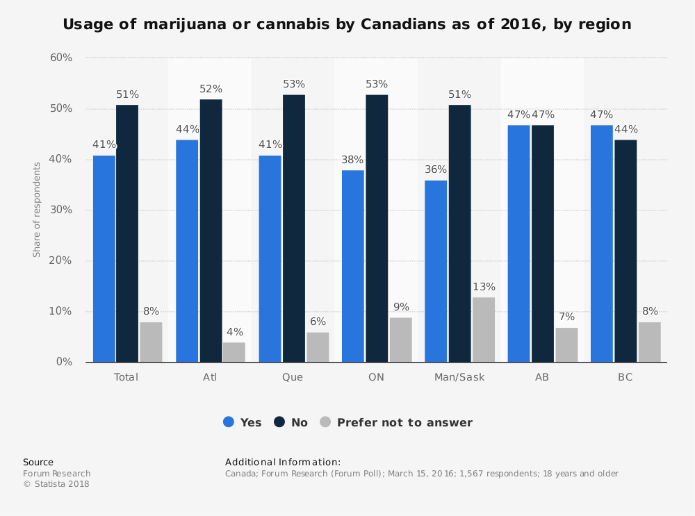 Statistic: Usage of marijuana or cannabis by Canadians as of 2016, by region | Statista