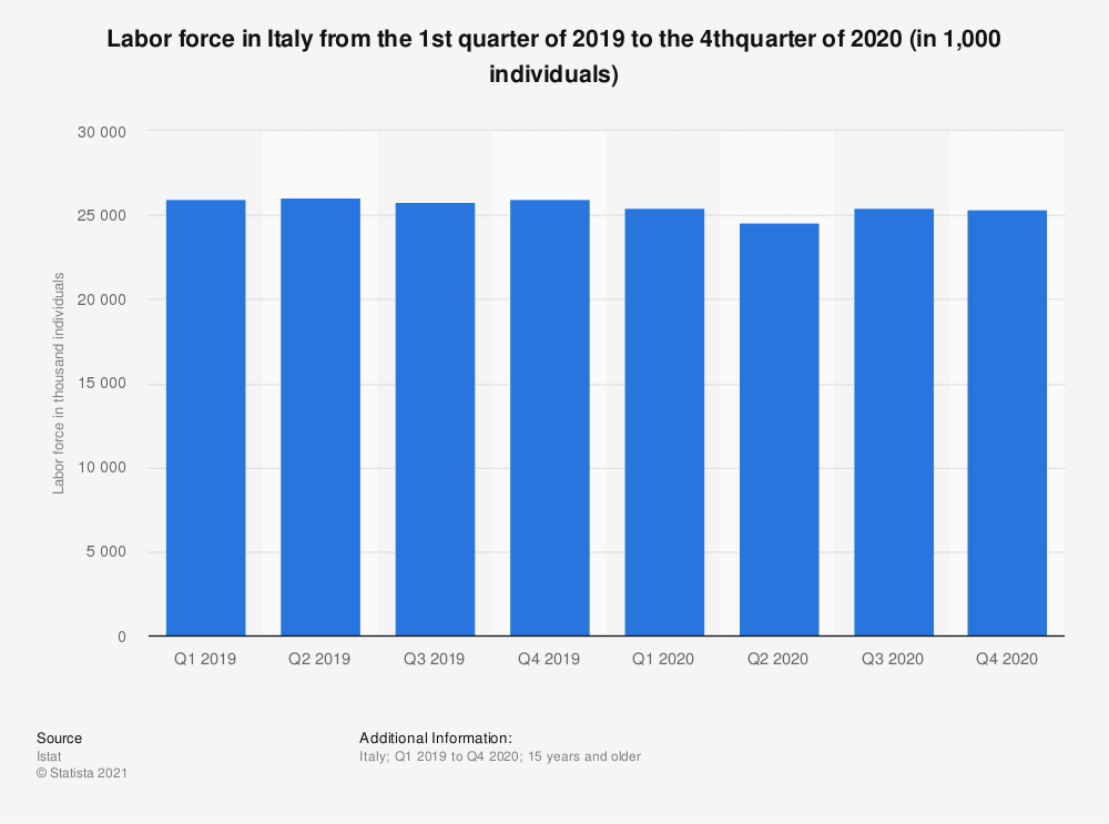Statistic: Labor force aged 15 years and more in Italy from the 1st quarter to the 4th quarter of 2019 (in 1,000 individuals) | Statista