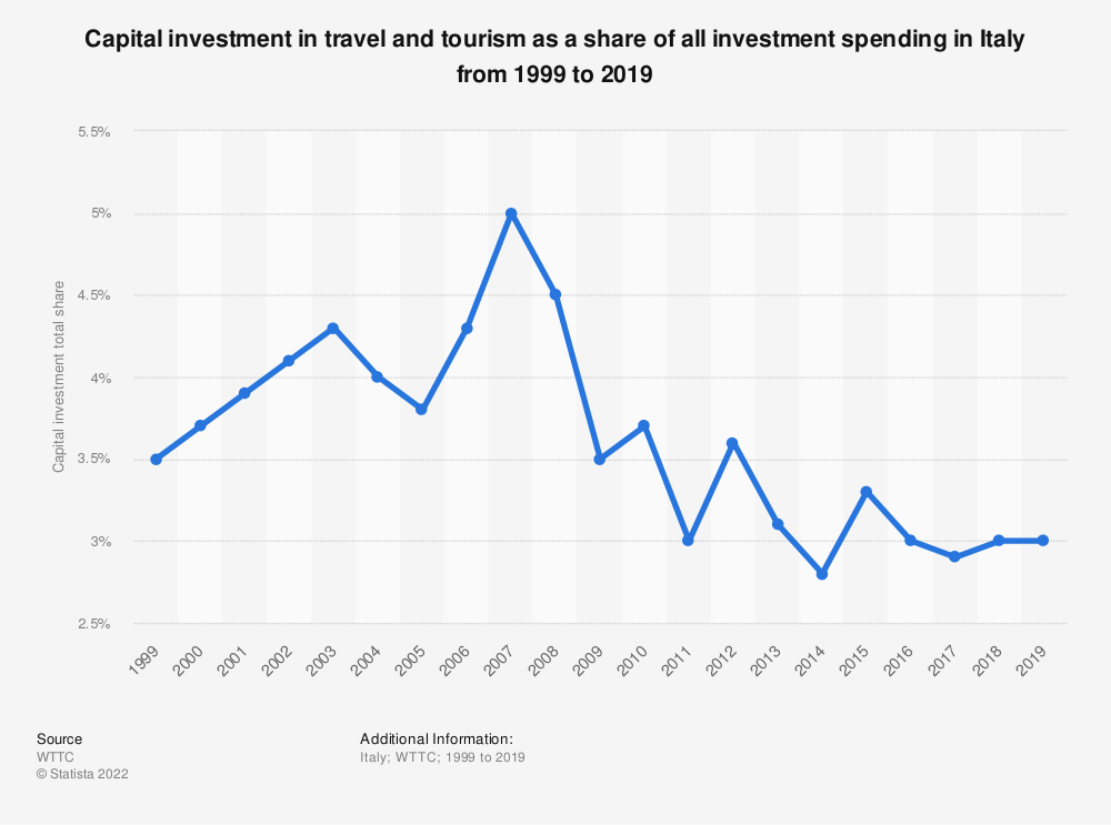 Statistic: Capital investment in travel and tourism as a share of all investment spending in Italy from 1999 to 2019 | Statista