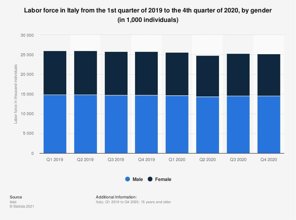 Statistic: Labor force aged 15 years and more in Italy from the 1st quarter to the 4th quarter of 2019 (in 1,000 individuals), by gender | Statista