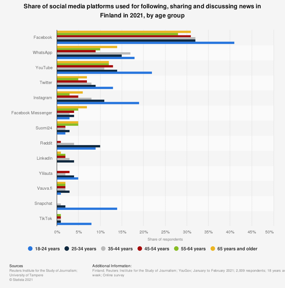 Statistic: Share of social media platforms used for following and sharing news in Finland in 2019, by age group | Statista