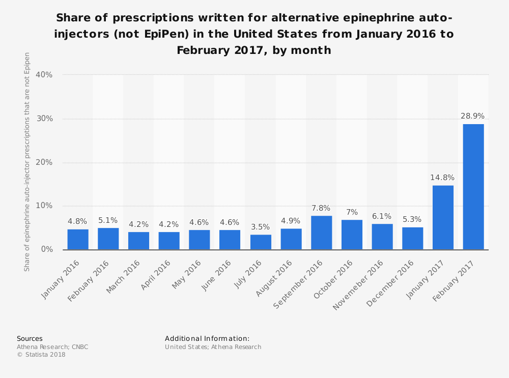 Statistic: Share of prescriptions written for alternative epinephrine auto-injectors (not EpiPen) in the United States from January 2016 to February 2017, by month | Statista