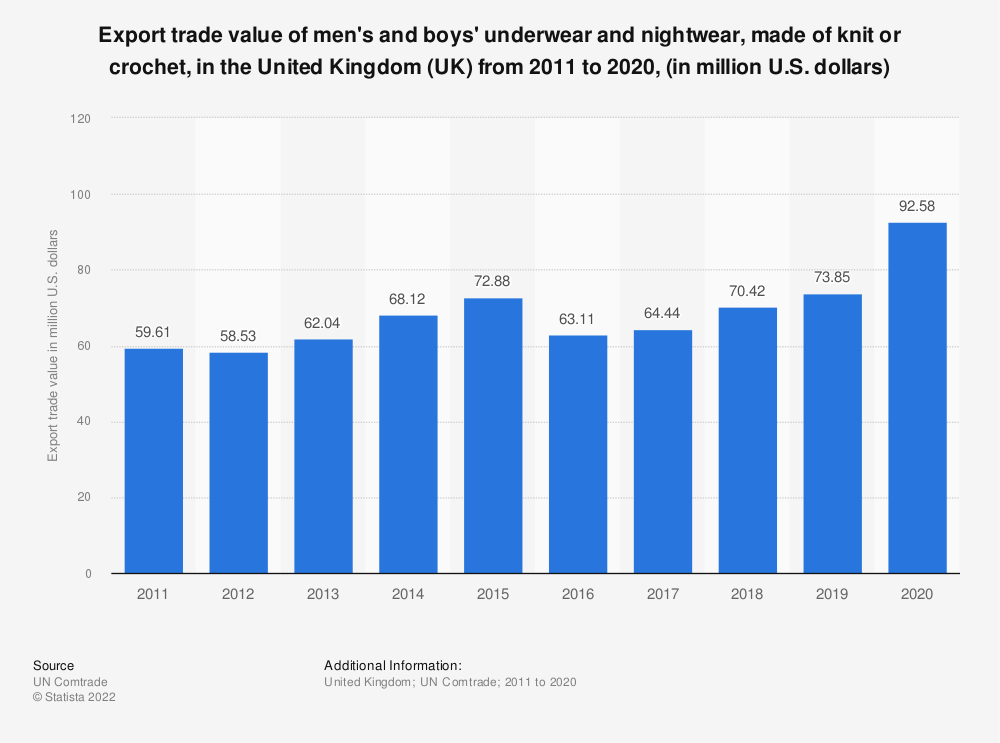 Statistic: Export  trade value of men's and boys' underwear and nightwear, made of knit or crochet, in the United Kingdom (UK)  from 2011 to 2019, (in million U.S. dollars) | Statista