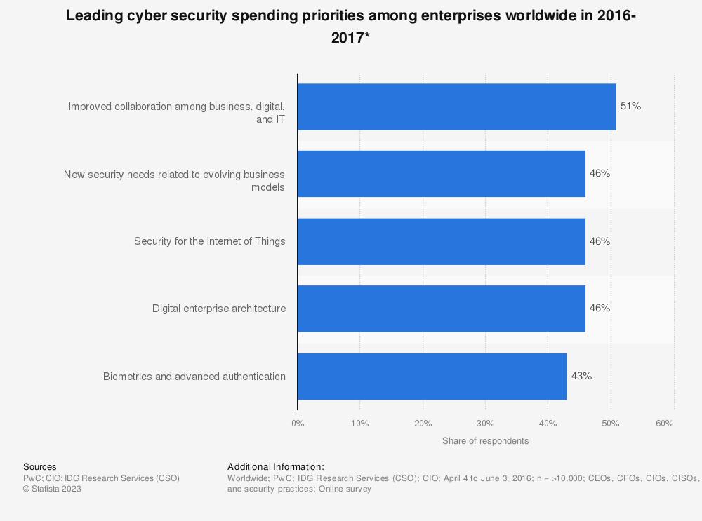 Statistic: Leading cyber security spending priorities among enterprises worldwide in 2016-2017* | Statista